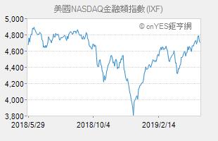美國NASDAQ金融類指數 (IXF)
