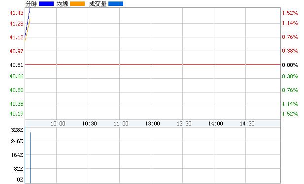 上海機場(600009)即時價圖