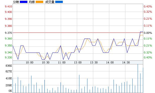 華夏銀行(600015)即時價圖