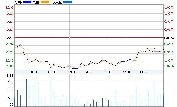 華潤雙鶴(600062)即時價圖
