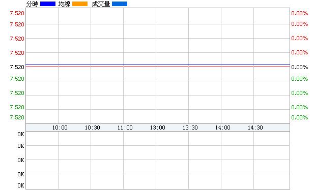 中葡股份(600084)即時價圖