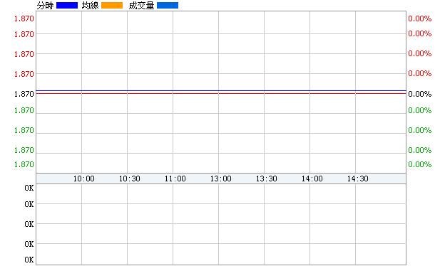 *ST國創(600145)即時價圖