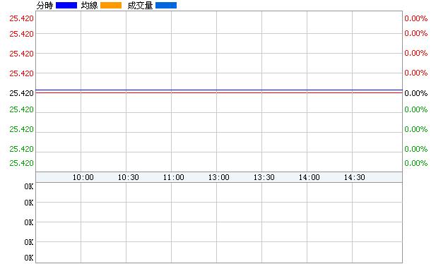 大元股份(600146)即時價圖