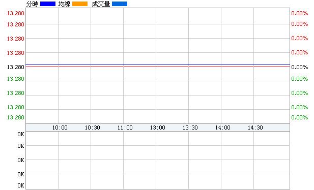 羅頓發展(600209)即時價圖