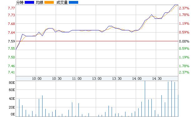 標準股份(600302)即時價圖