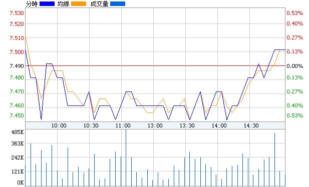 華發股份(600325)即時價圖