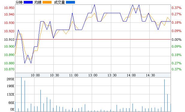 首開股份(600376)即時價圖