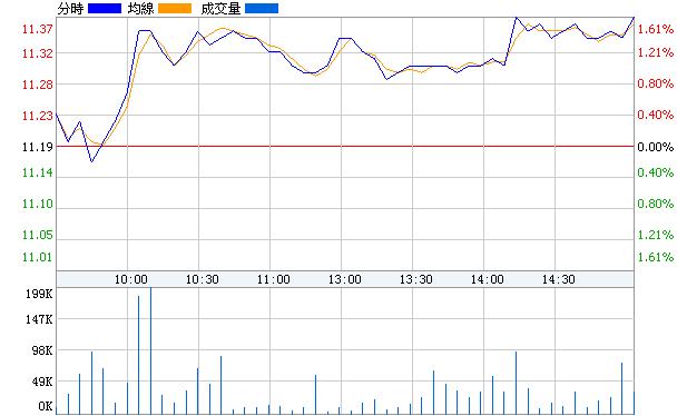 海越股份(600387)即時價圖