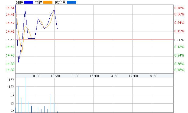 仰帆控股(600421)即時價圖