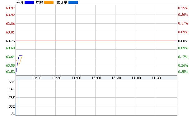 片仔黃(600436)即時價圖