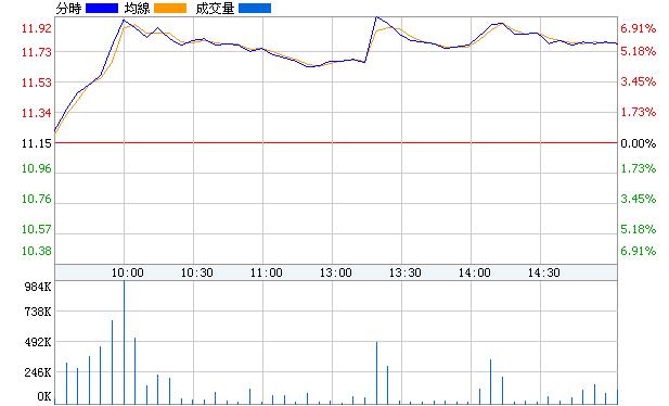 宏達礦業(600532)即時價圖