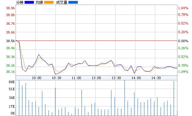 大商股份(600694)即時價圖