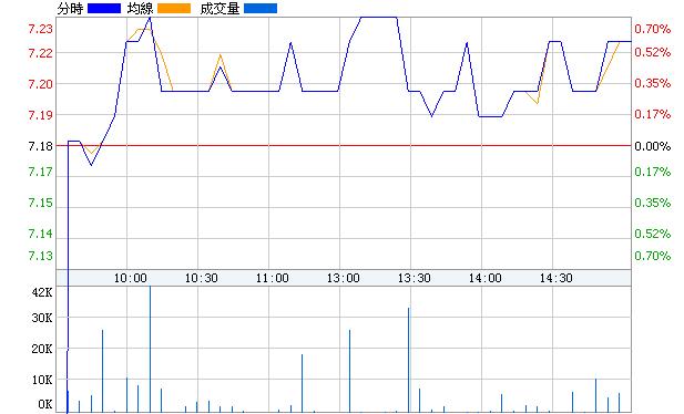 京城股份(600860)即時價圖