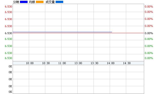 新五豐(600975)即時價圖