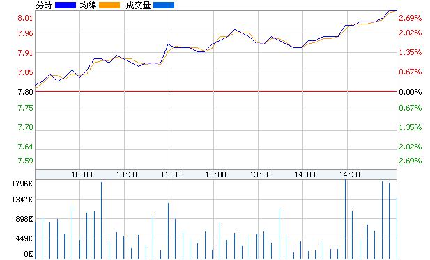 陝西煤業(601225)即時價圖