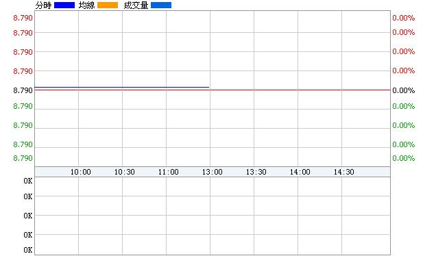 江南嘉捷(601313)即時價圖