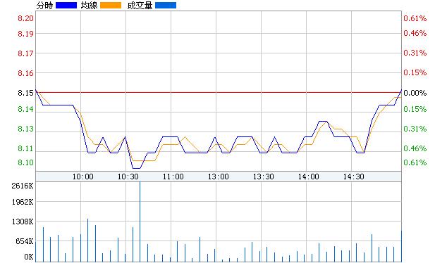中國石油(601857)即時價圖
