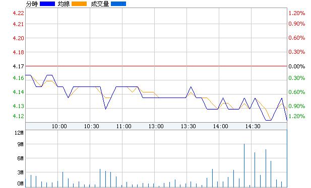 中國銀行(601988)即時價圖