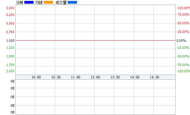 中曼石油(603619)即時價圖