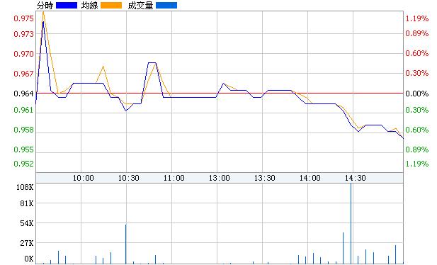 雙錢B股(900909)即時價圖