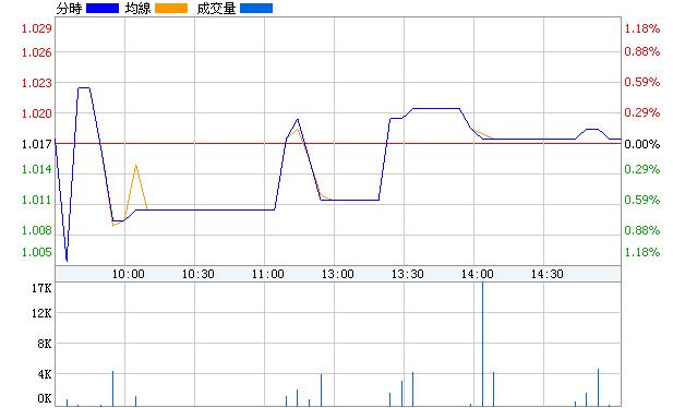 國新B股(900913)即時價圖