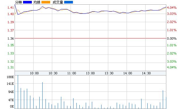 錦投B股(900914)即時價圖