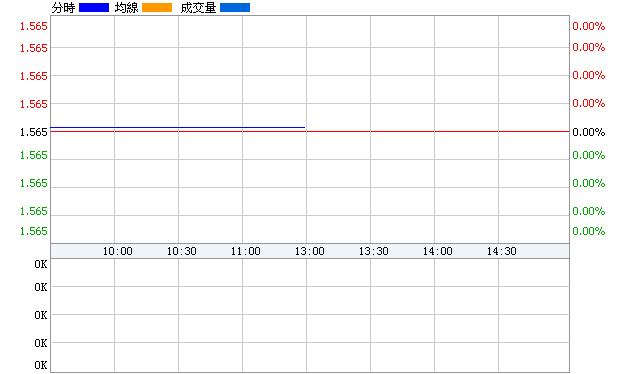 中路B股(900915)即時價圖