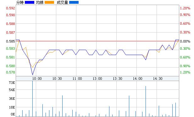 綠庭B股(900919)即時價圖