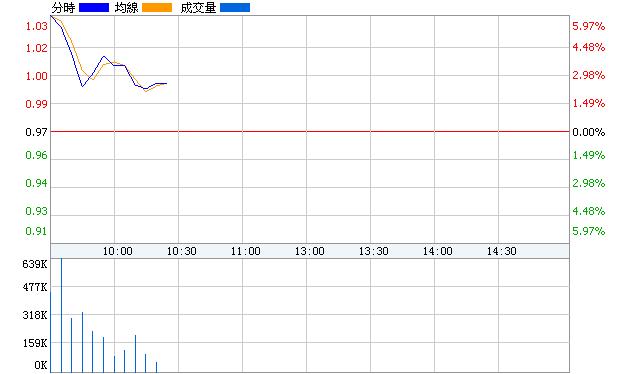 物貿B股(900927)即時價圖