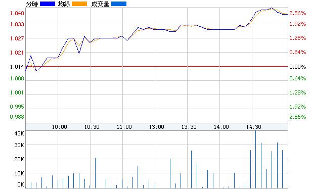 鄂資B股(900936)即時價圖
