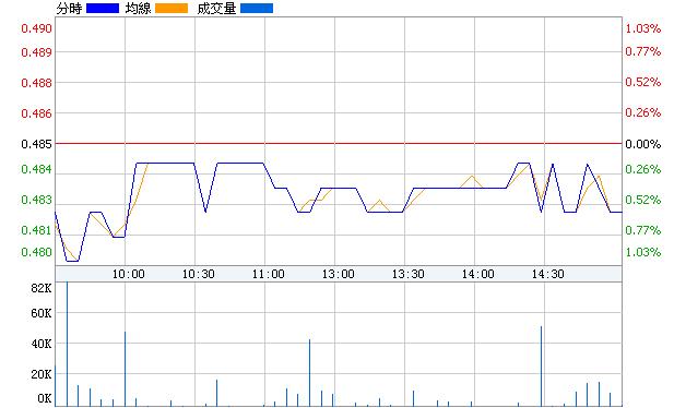 華電B股(900937)即時價圖